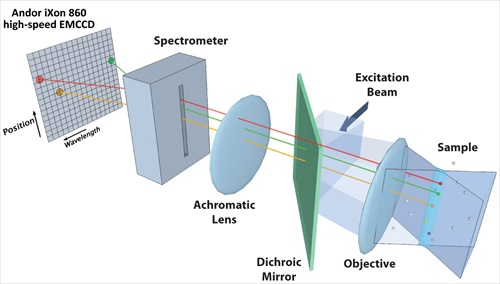 Conceptual diagram of high-speed hyperspectral microscope