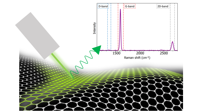 new-application-note-raman-microscopy-graphene
