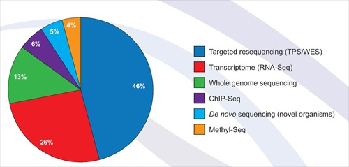 New whitepaper compares targeted resequencing strategies