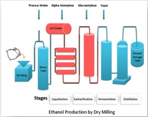 Ethanol production by Dry Milling