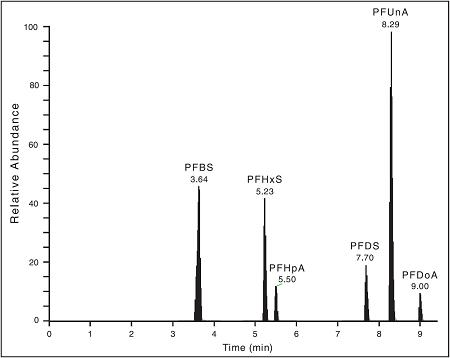Separation and detection of six PFC standards at 2.5 ppb concentrations in under 10 minutes
