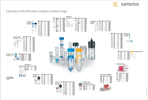 Sartorius ultrafiltration product poster