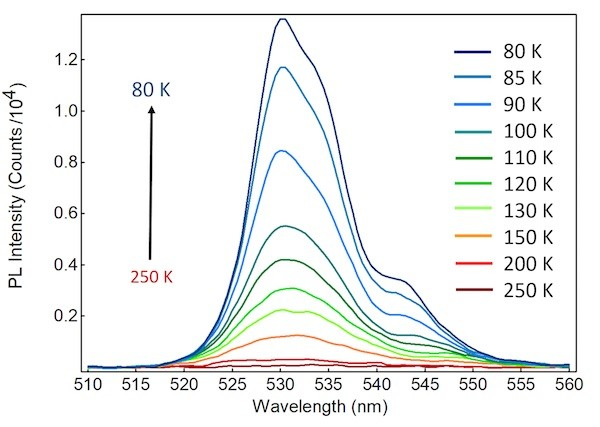 Variation of the Photoluminescence Quantum Yield of CsPbBr3 Perovskite with Temperature